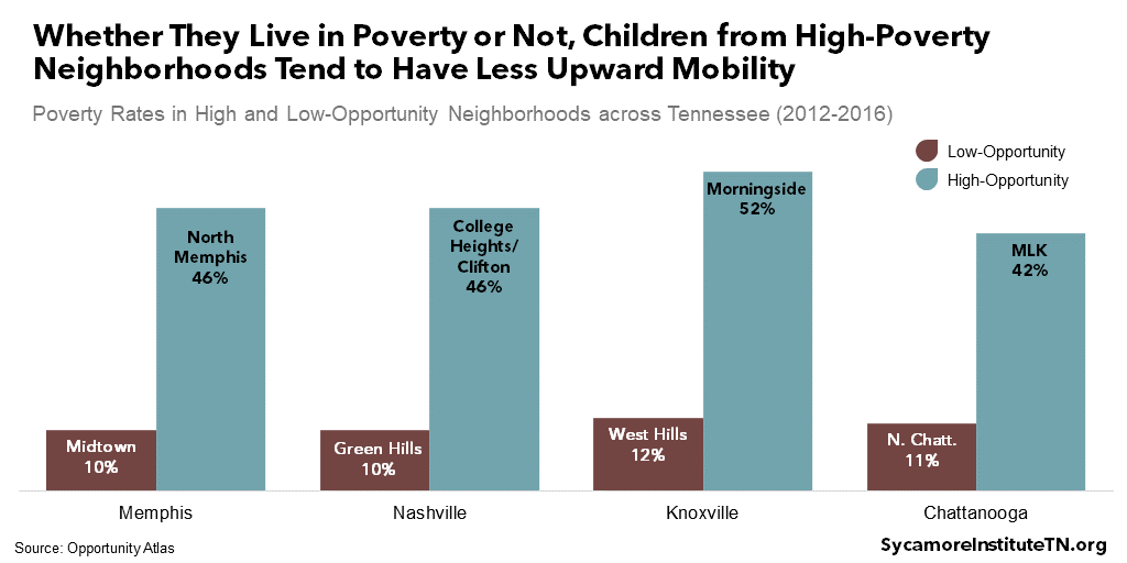 Whether They Live in Poverty or Not, Children from High-Poverty Neighborhoods Tend to Have Less Upward Mobility