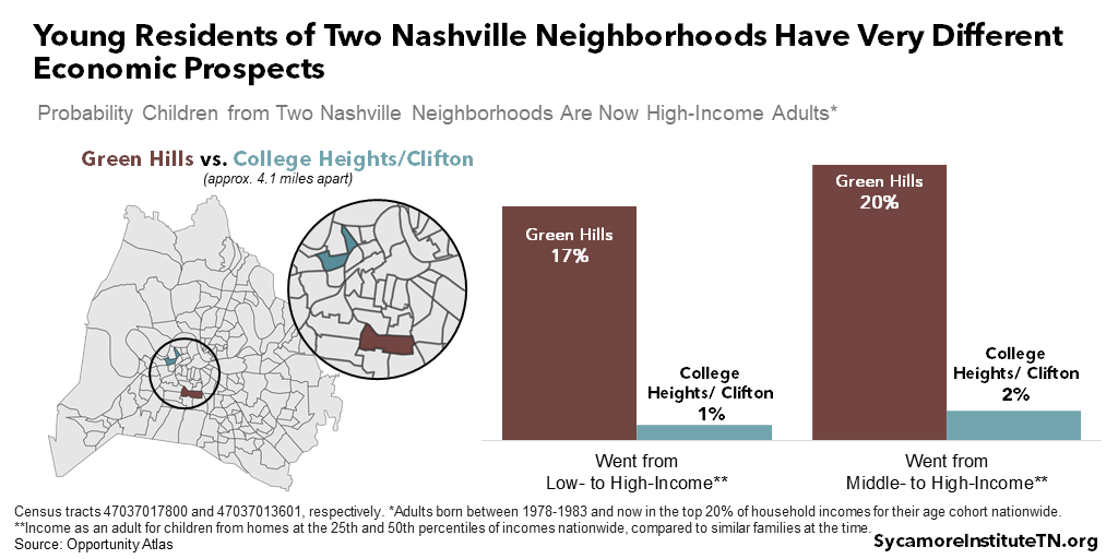 Young Residents of Two Nashville Neighborhoods Have Very Different Economic Prospects