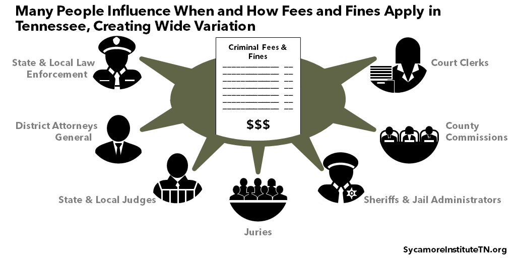 Many People Influence When and How Fees and Fines Apply in Tennessee, Creating Wide Variation
