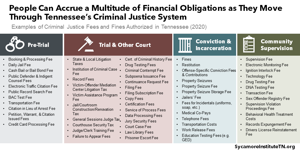 People Can Accrue a Multitude of Financial Obligations as They Move Through Tennessee's Criminal Justice System