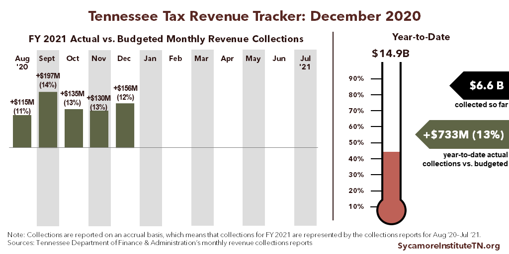 Tennessee Tax Revenue Tracker - December 2020