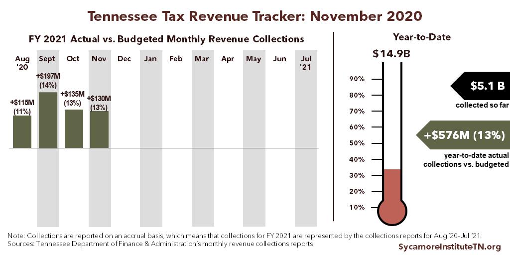 Tennessee Tax Revenue Tracker - November 2020