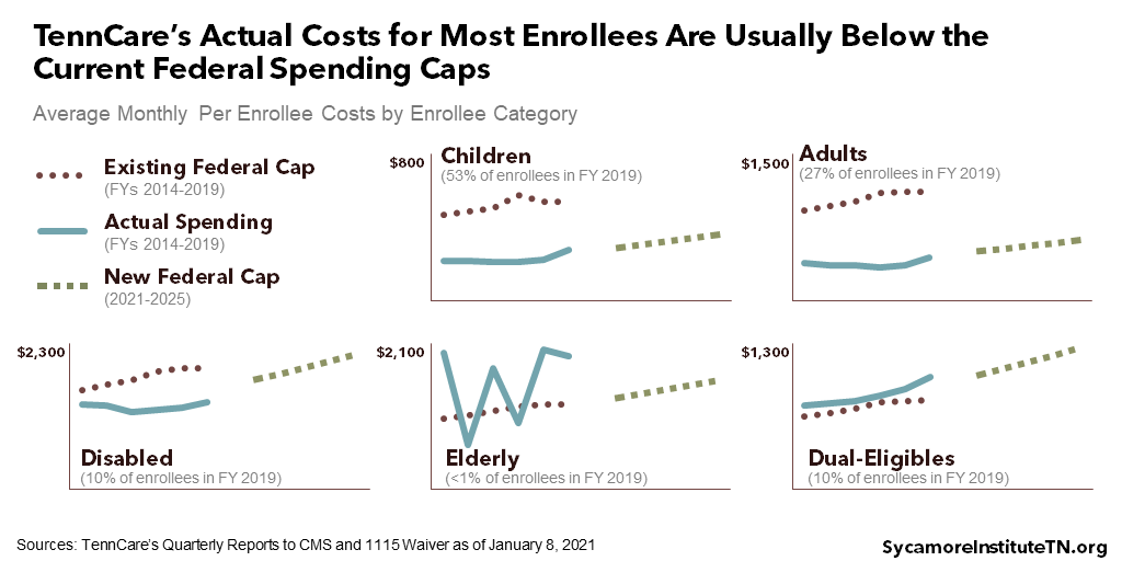 TennCare's Actual Costs for Most Enrollees Are Usually Below the Current Federal Spending Caps