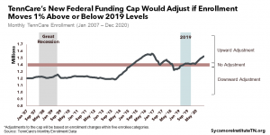 TennCare's New Federal Funding Cap Would Adjust if Enrollment Moves 1% Above or Below 2019 Levels