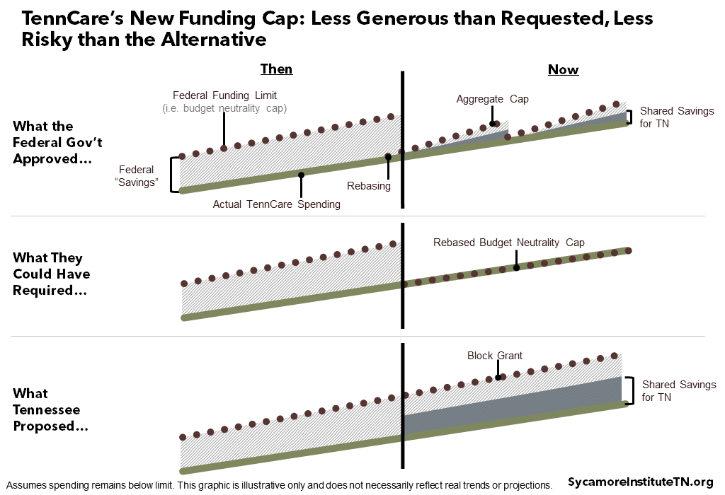 TennCare's New Funding Cap: Less Generous than Requested, Less Risky than the Alternative