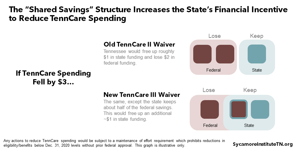 "The ""Shared Savings"" Structure Increases the State's Financial Incentive to Reduce TennCare Spending"