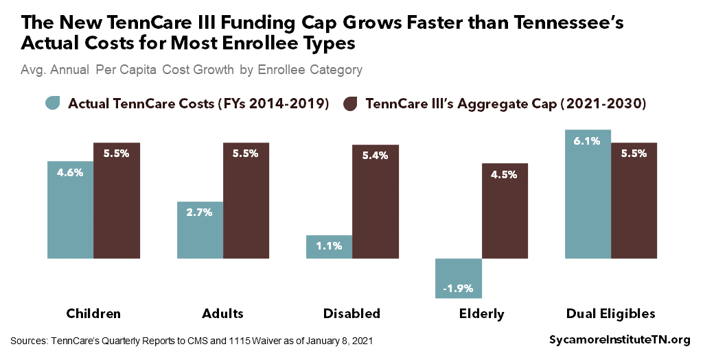The New TennCare III Funding Cap Grows Faster than Tennessee's Actual Costs for Most Enrollee Types