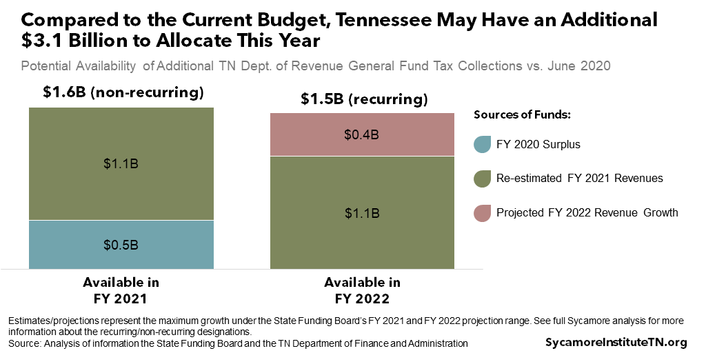 Compared to the Current Budget, Tennessee May Have an Additional $3.1 Billion to Allocate This Year