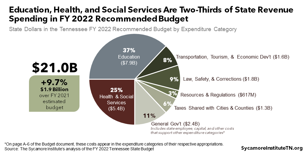 Education, Health, and Social Services Are Two-Thirds of State Revenue Spending in FY 2022 Recommended Budget