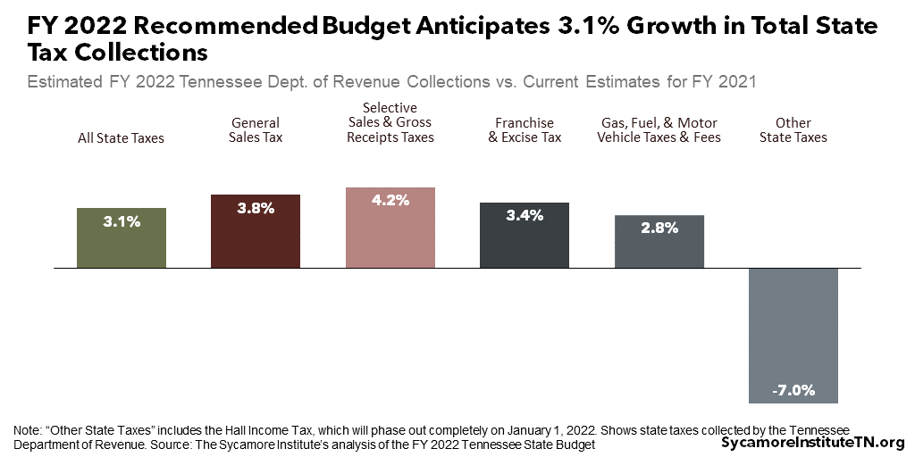 FY 2022 Recommended Budget Anticipates 3.1% Growth in Total State Tax Collections