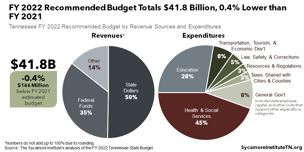 FY 2022 Recommended Budget Totals $41.8 Billion, 0.4% Lower than FY 2021