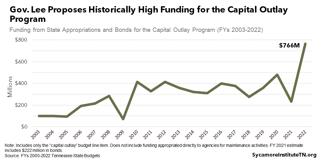 Gov. Lee Proposes Historically High Funding for the Capital Outlay Program