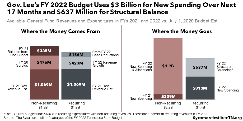 Gov. Lee's FY 2022 Budget Uses $3 Billion for New Spending Over Next 17 Months and $637 Million for Structural Balance