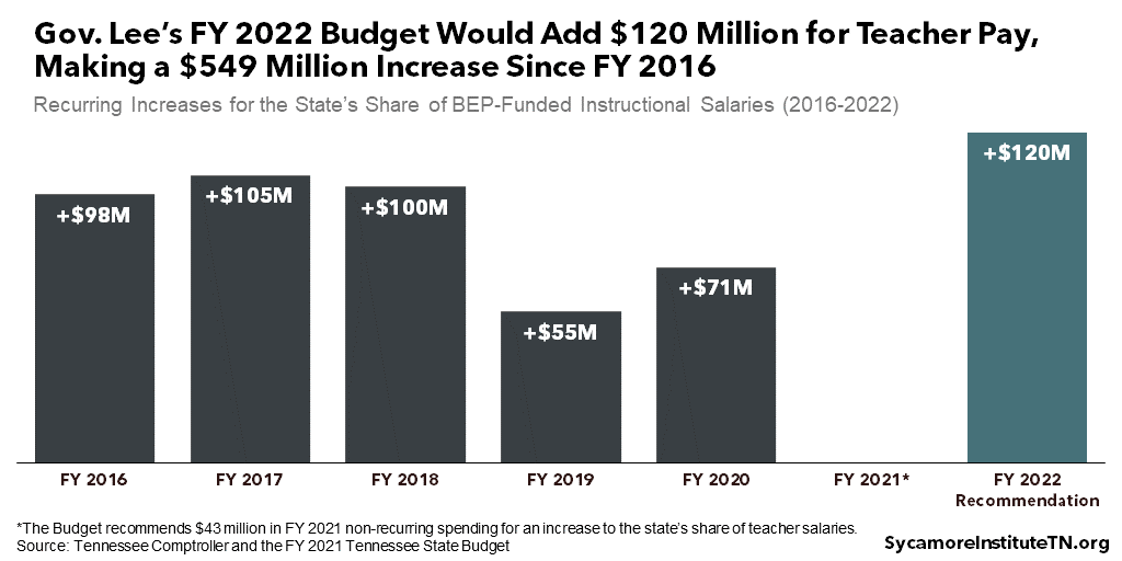 Gov. Lee's FY 2022 Budget Would Add $120 Million for Teacher Pay, Making a $549 Million Increase Since FY 2016