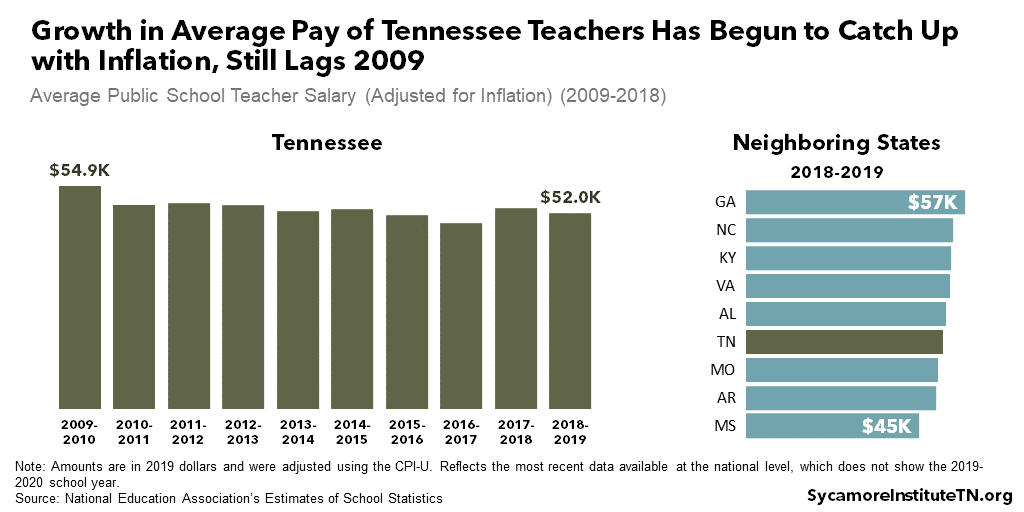 Growth in Average Pay of Tennessee Teachers Has Begun to Catch Up with Inflation, Still Lags 2009