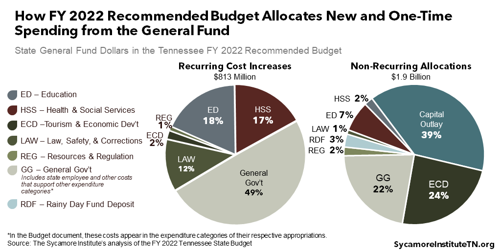 How FY 2022 Recommended Budget Allocates New and One-Time Spending from the General Fund