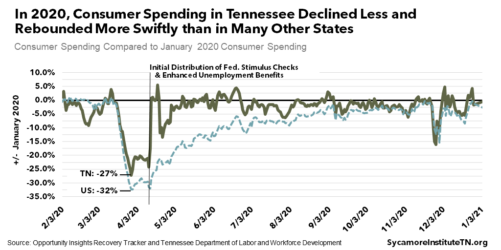 In 2020, Consumer Spending in Tennessee Declined Less and Rebounded More Swiftly than in Many Other States