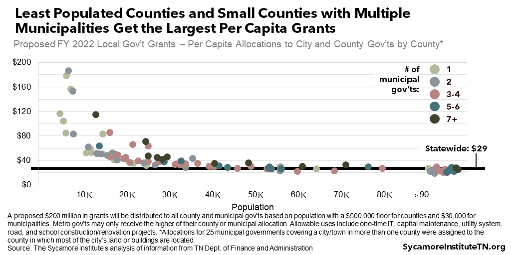 Least Populated Counties and Small Counties with Multiple Municipalities Get the Largest Per Capita Grants - Scatterplot