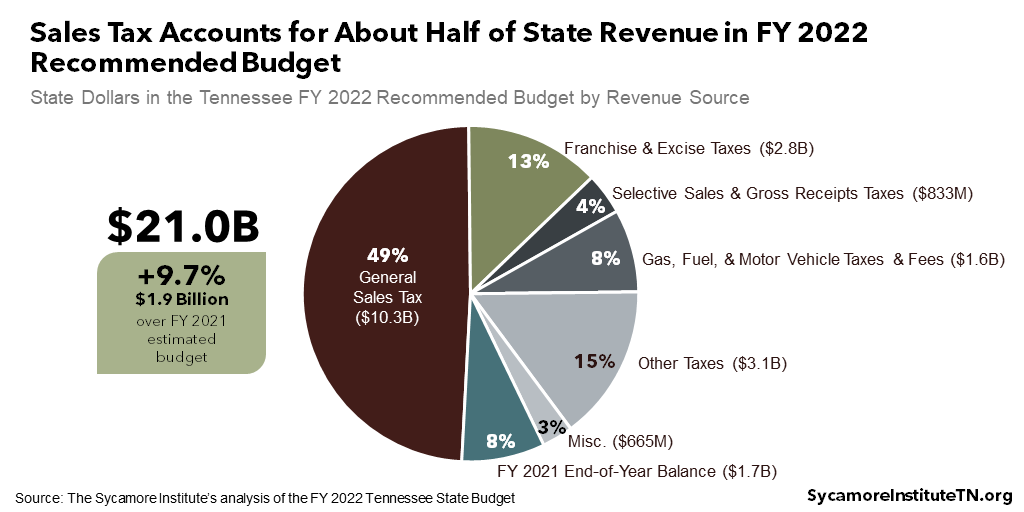 Sales Tax Accounts for About Half of State Revenue in FY 2022 Recommended Budget
