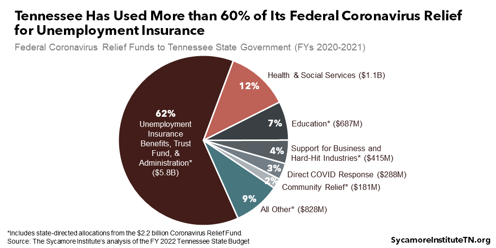 Tennessee Has Used More than 60% of Its Federal Coronavirus Relief for Unemployment Insurance