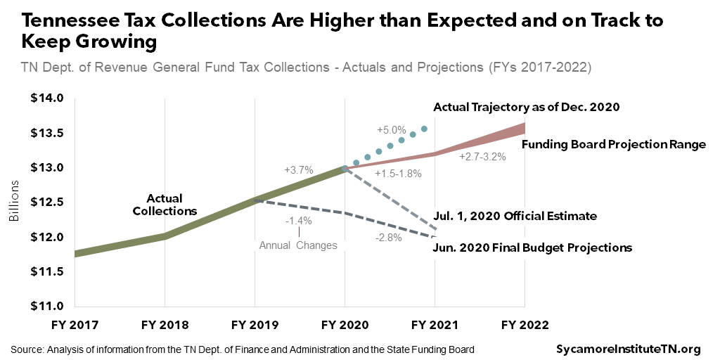 Tennessee Tax Collections Are Higher than Expected and on Track to Keep Growing