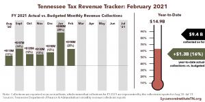Tennessee Tax Revenue Tracker - February 2021