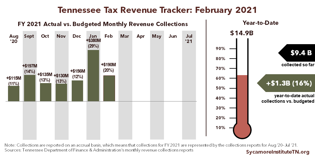 Tennessee Tax Revenue Tracker - February 2021