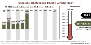 Tennessee Tax Revenue Tracker - January 2021