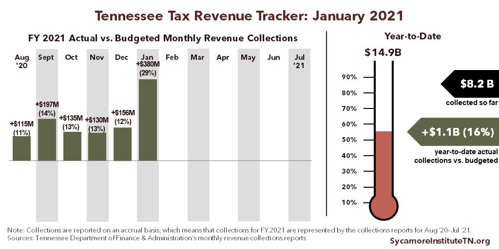 Tennessee Tax Revenue Tracker - January 2021