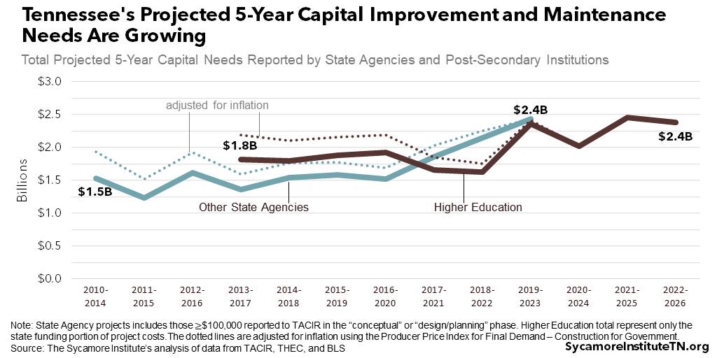 Tennessee's Projected 5-Year Capital Improvement and Maintenance Needs Are Growing