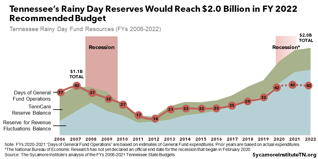 Tennessee's Rainy Day Reserves Would Reach $2.0 Billion in FY 2022 Recommended Budget