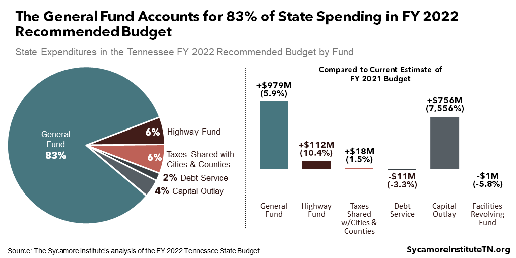 The General Fund Accounts for 83% of State Spending in FY 2022 Recommended Budget