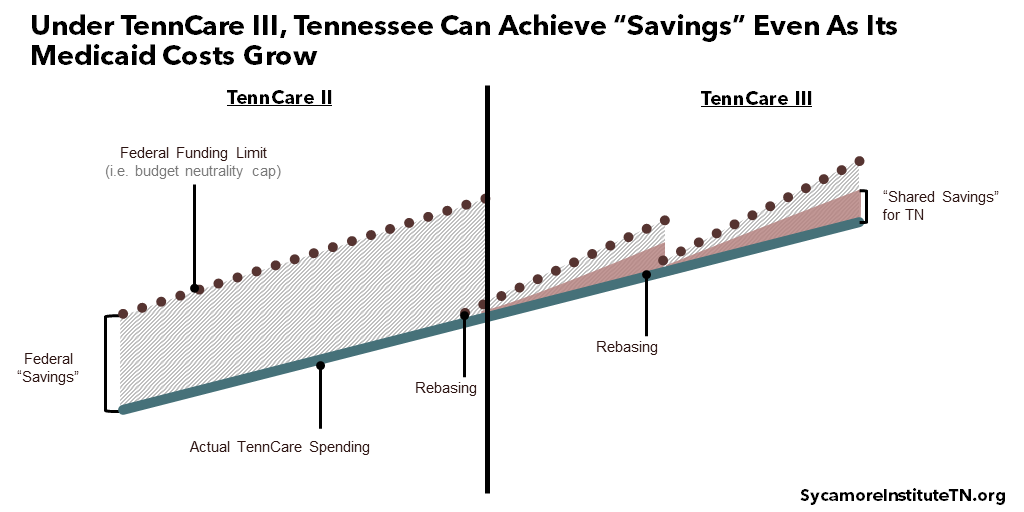 """Under TennCare III, Tennessee Can Achieve """"Savings"""" Even As Its Medicaid Costs Grow"""
