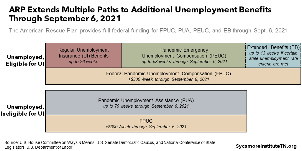 ARP Extends Multiple Paths to Additional Unemployment Benefits Through September 6, 2021