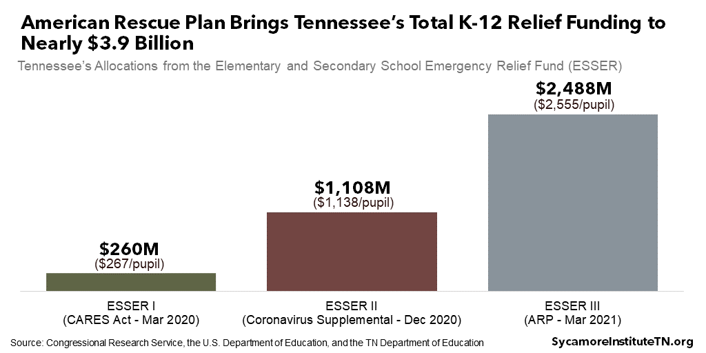 American Rescue Plan Brings Tennessee's Total K-12 Relief Funding to Nearly $3.9 Billion