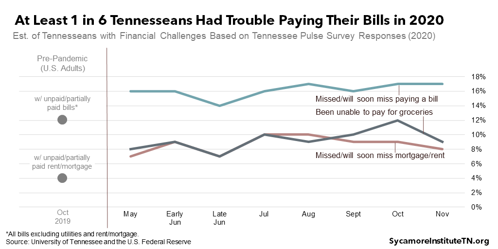 At Least 1 in 6 Tennesseans Had Trouble Paying Their Bills in 2020