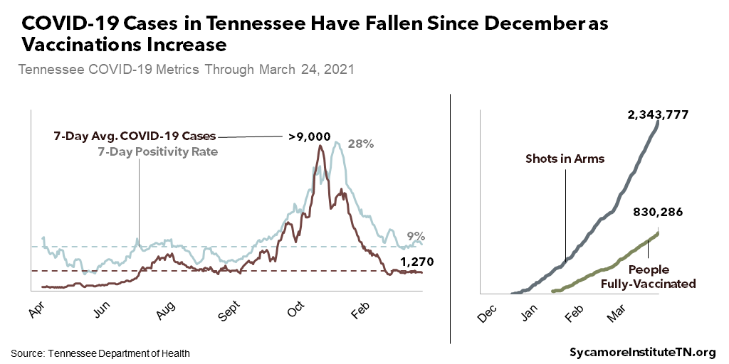 COVID-19 Cases in Tennessee Have Fallen Since December as Vaccinations Increase
