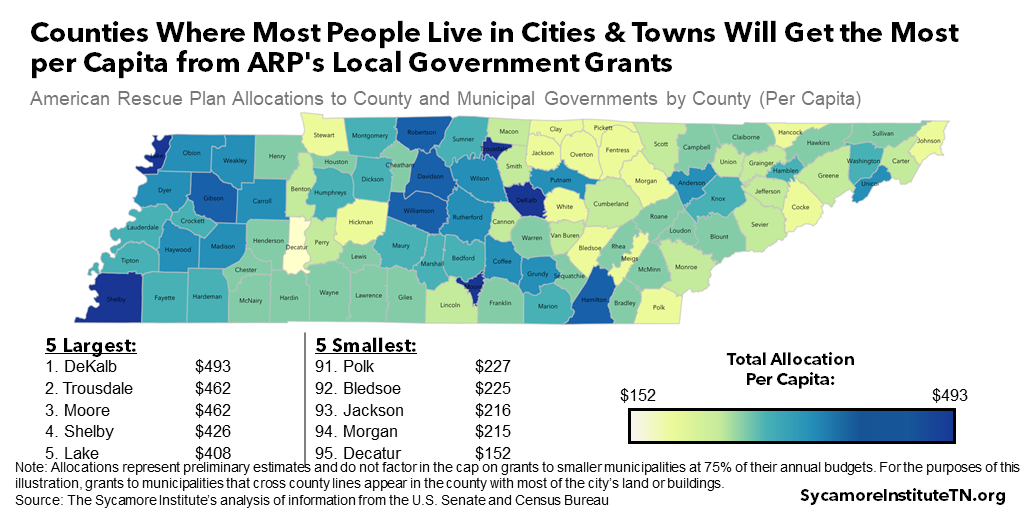 Counties Where Most People Live in Cities & Towns Will Get the Most per Capita from ARP's Local Government Grants