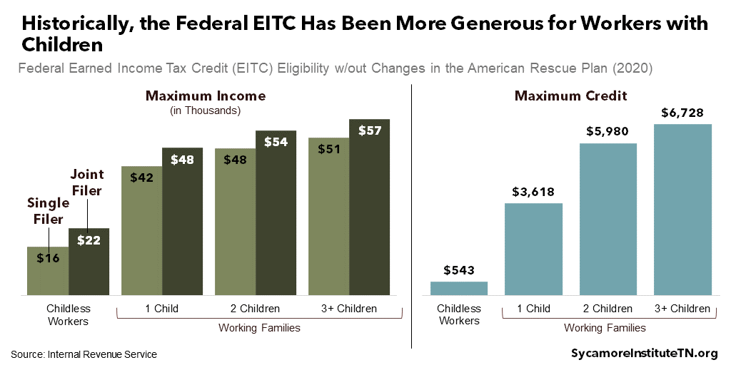 Historically, the Federal EITC Has Been More Generous for Workers with Children