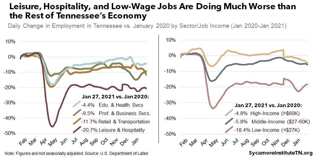 Leisure, Hospitality, and Low-Wage Jobs Are Doing Much Worse than the Rest of Tennessee's Economy