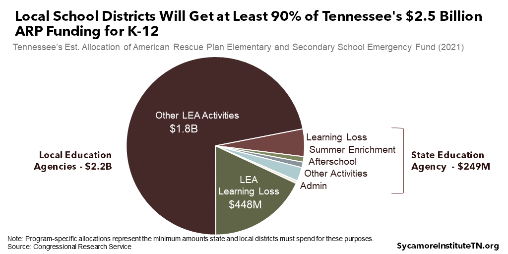 Local School Districts Will Get at Least 90% of Tennessee's $2.5 Billion ARP Funding for K-12