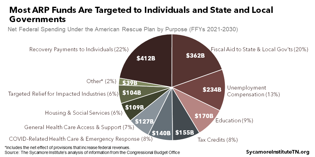Most ARP Funds Are Targeted to Individuals and State and Local Governments