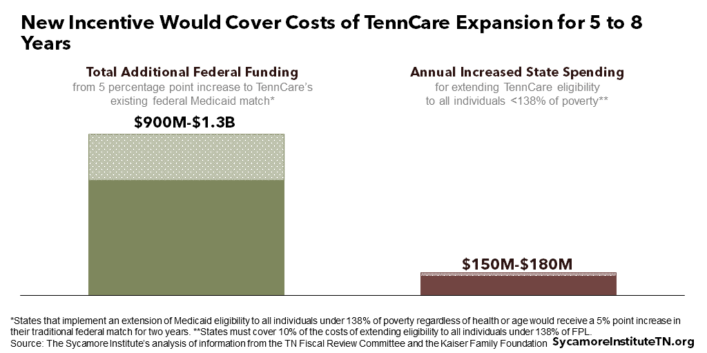 New Incentive Would Cover Costs of TennCare Expansion for 5 to 8 Years