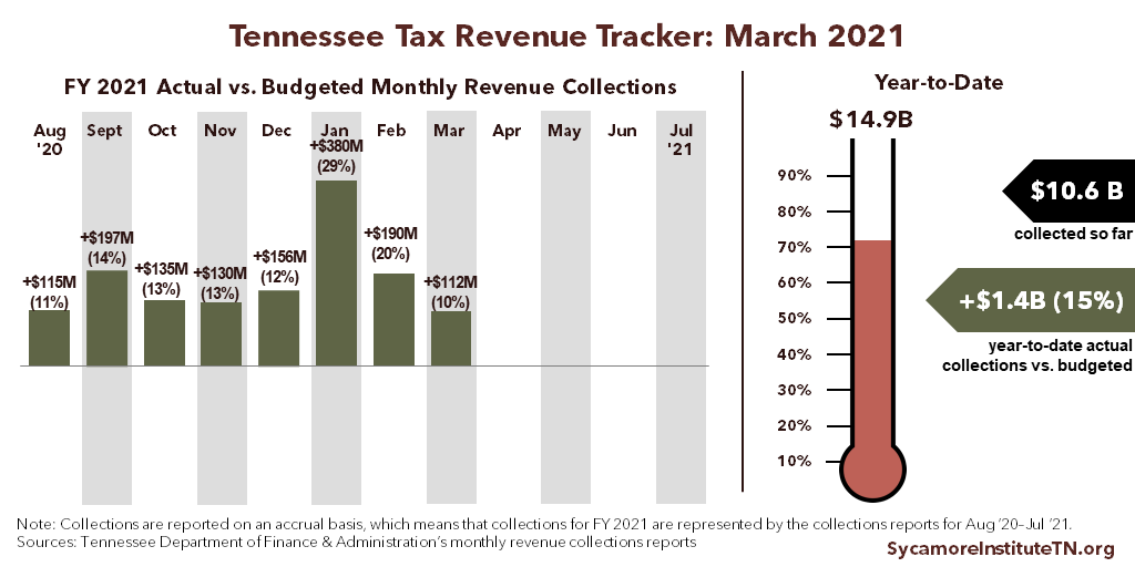 Tennessee Tax Revenue Tracker - March 2021