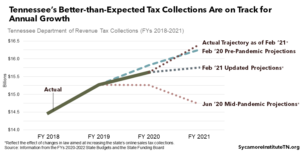 Tennessee's Better-than-Expected Tax Collections Are on Track for Annual Growth
