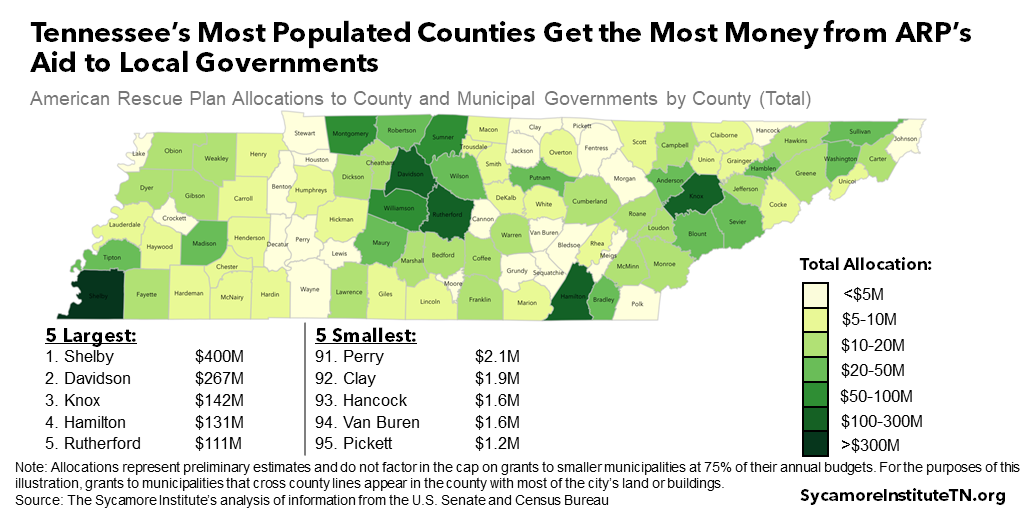 Tennessee's Most Populated Counties Get the Most Money from ARP's Aid to Local Governments
