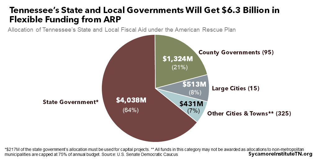 Tennessee's State and Local Governments Will Get $6.3 Billion in Flexible Funding from ARP