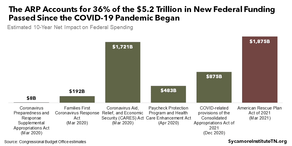 The ARP Accounts for 36% of the $5.2 Trillion in New Federal Funding Passed Since the COVID-19 Pandemic Began