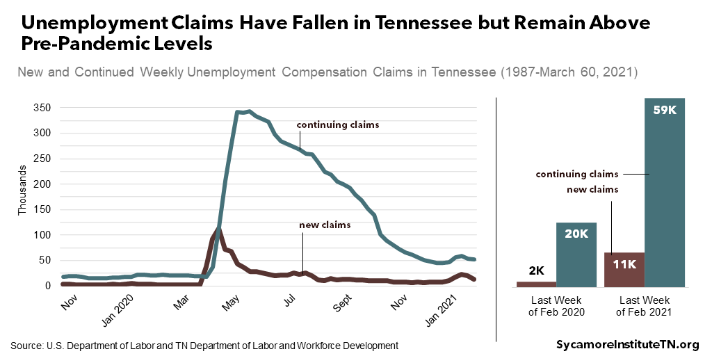 Unemployment Claims Have Fallen in Tennessee but Remain Above Pre-Pandemic Levels
