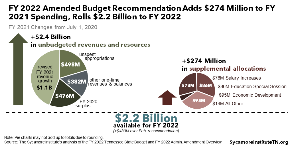 FY 2022 Amended Budget Recommendation Adds $274 Million to FY 2021 Spending, Rolls $2.2 Billion to FY 2022